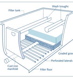 undergravel filter parts gravity filtration systems  [ 1471 x 1039 Pixel ]