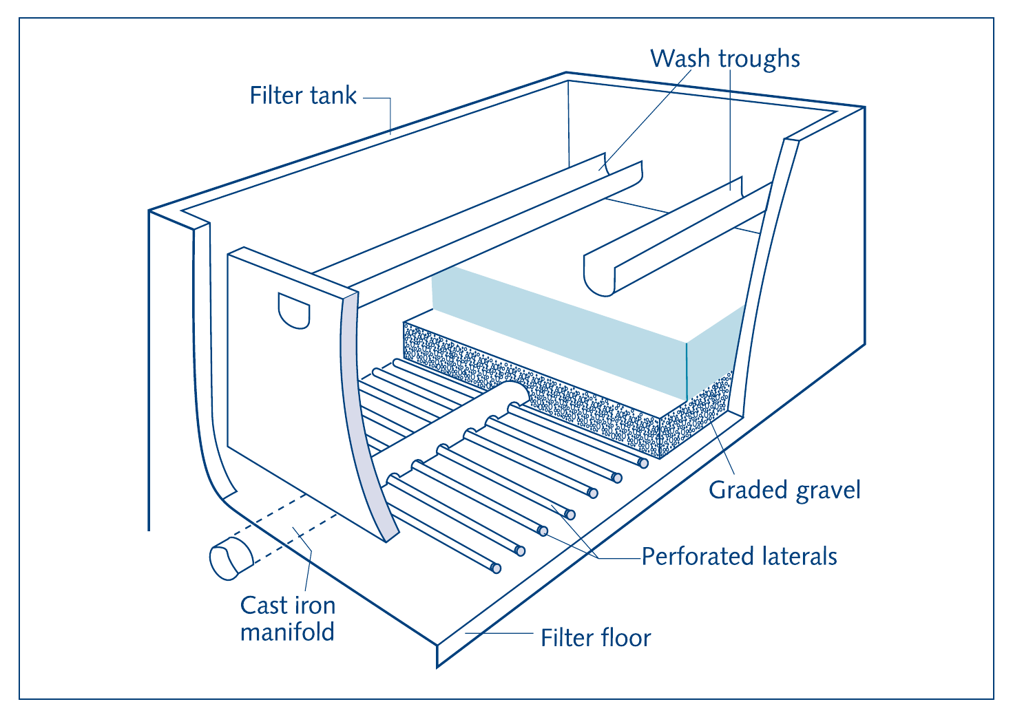 hight resolution of  undergravel filter parts gravity filtration systems