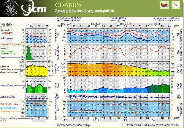 Dla rajdowców - radzimy kończyć przed drugą nocką - odczuwalna temperatura ma spaść do -15 stopni