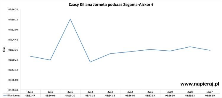 Czasy Kiliana Jorneta podczas Zegama-Aizkorri