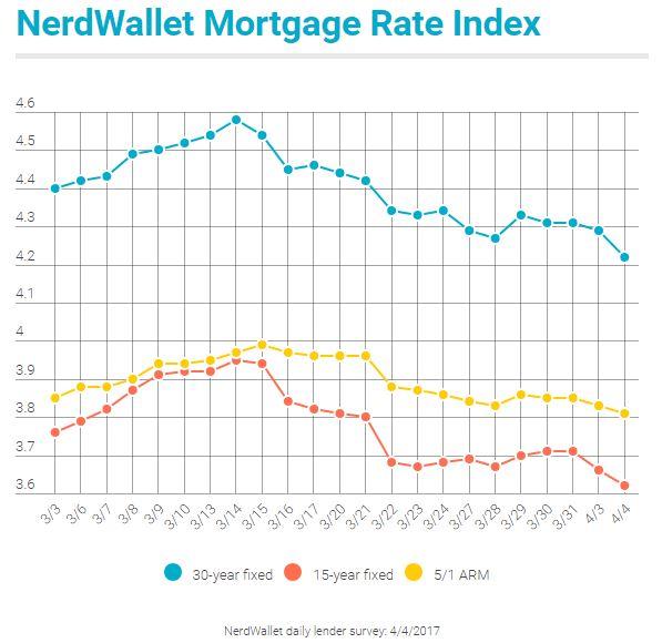 nerdwallet mortgage rate index