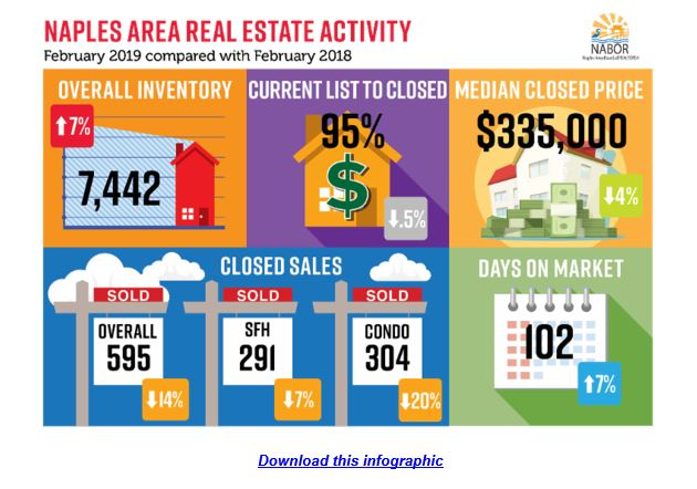 NABOR Infographic February 2019 shows graphical presentation of market statistics presented in report