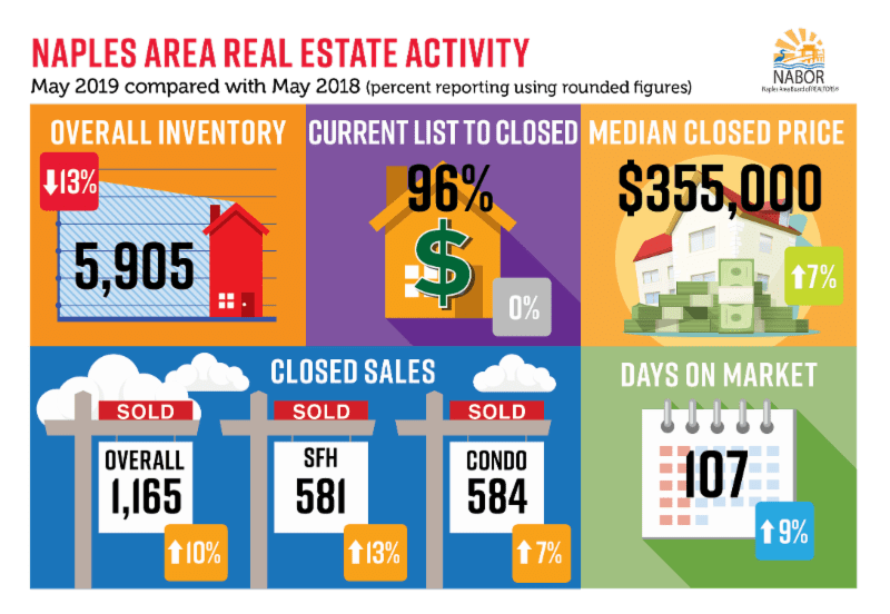 NABOR Market Report May 2019 Infographic