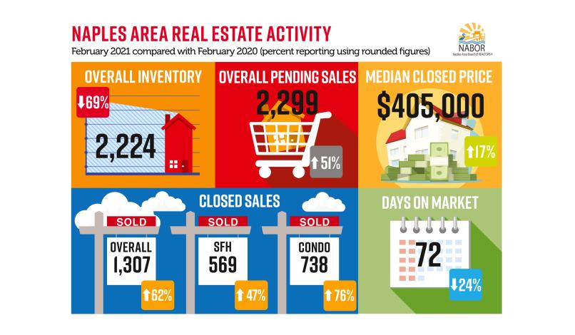 NABOR Market infographic February 2021
