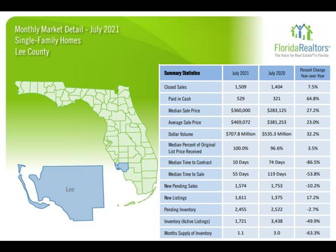 Lee County July 2021 Single Family Homes Sales Statistics