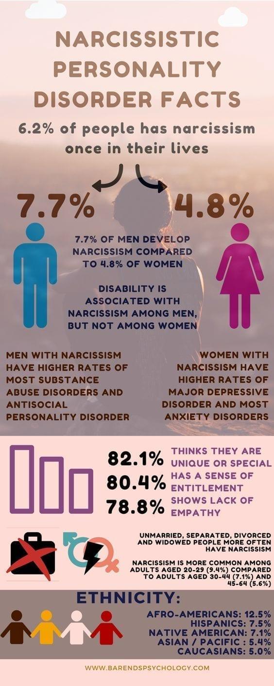 feiten over narcistische persoonlijkheidsstoornis VKoN volwassen kind/slachtoffer van een narcist narcisme.blog