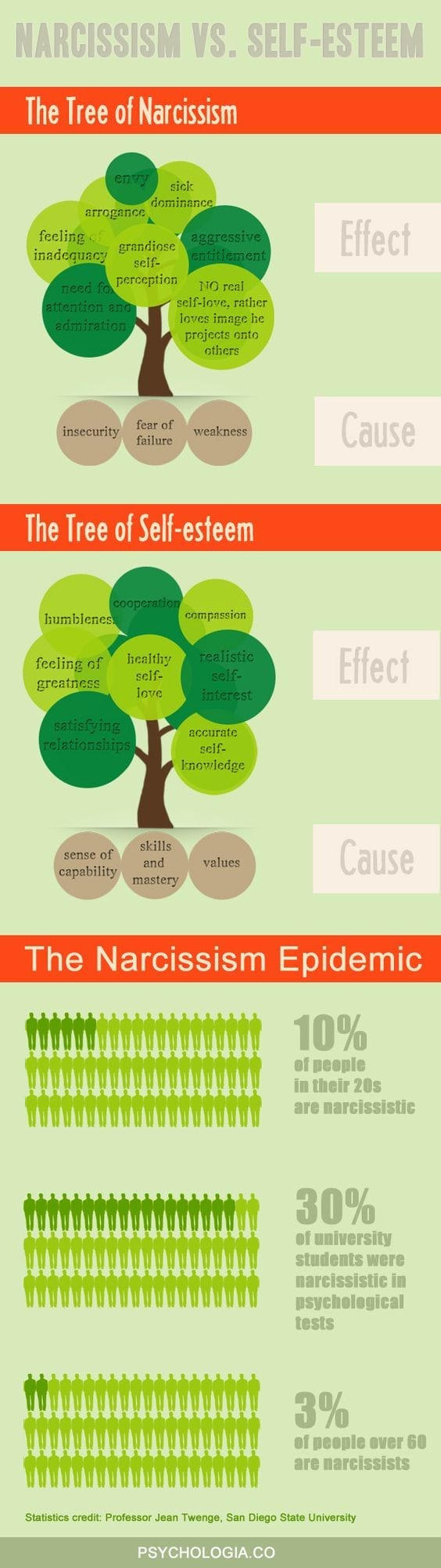 narcisme vs zelfvertrouwen VKoN volwassen kind/slachtoffer van een narcist narcisme.blog