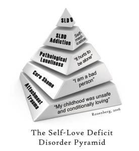 Emotionele afhankelijkheid aan de narcist door een gebrek aan zelfliefde.