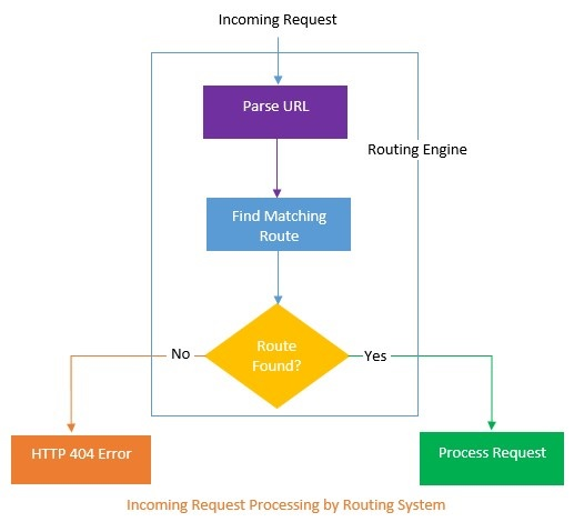 incoming-request-processing-by-routing-system