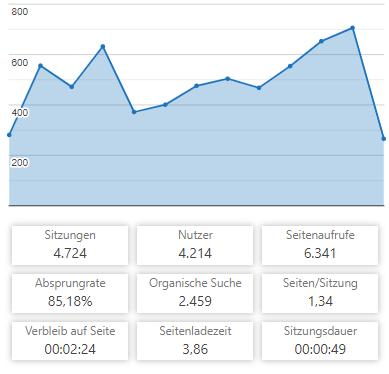 Zahlen 04/2019
