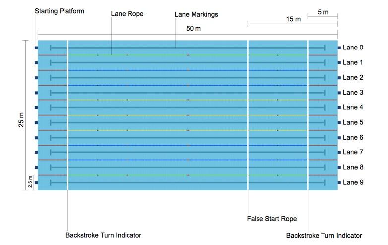 Ukuran Kolam Renang Olimpiade Bertaraf Internasional 1