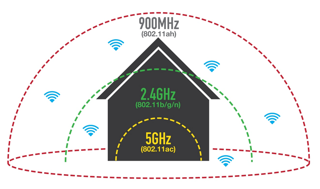 WiFi Hallow, the New Future Standard from WiFi Alliance