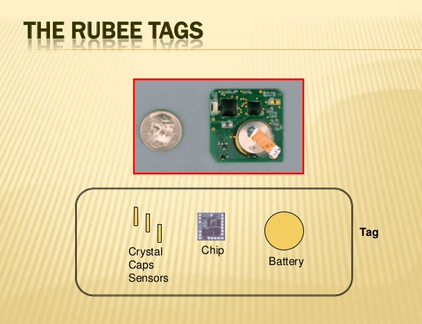 Bored of Getting Unsecured RFID? Go Using Rubee! 1