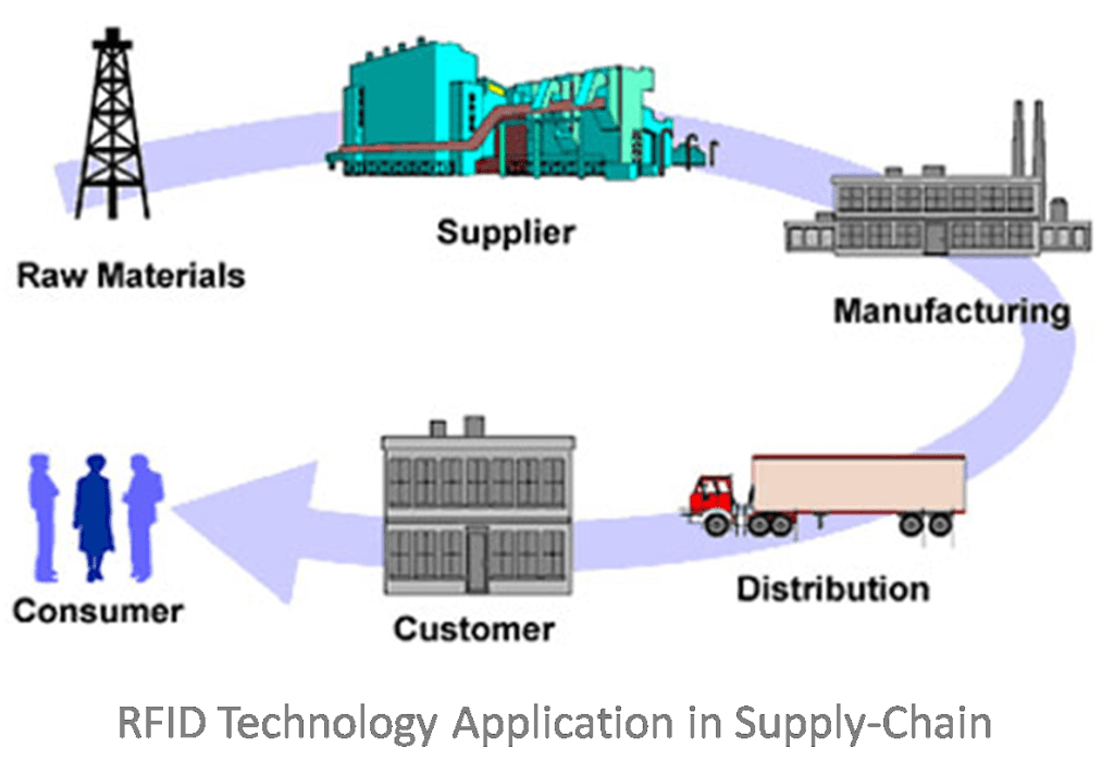 Application on Supply-Chains management