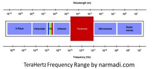 terahertz frequency