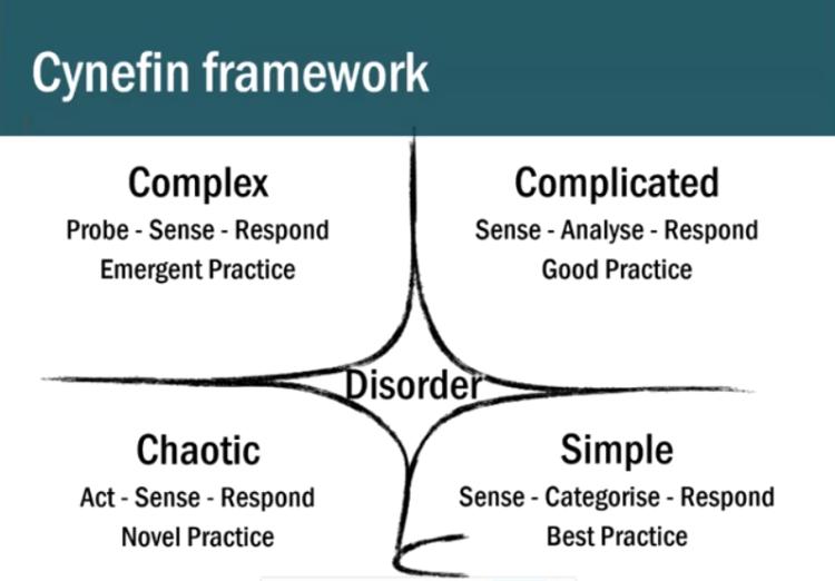 The Cynefin framework