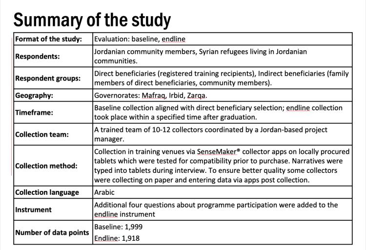 A summary of the UNDP Jordan SenseMaker study