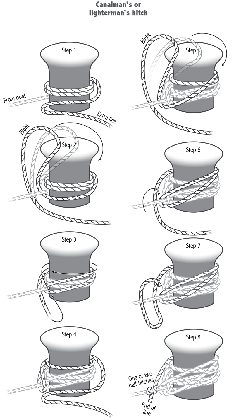 Line drawing showing the eight steps of tying a canalman's hitch