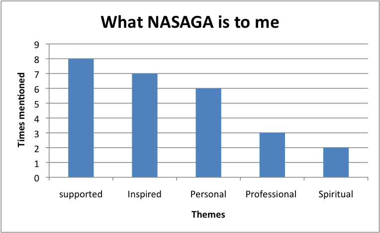 figure1_nasaga_means