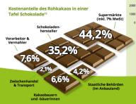INKOTA Make Chocolate Fair Kostenanteile Tafel Schokolade Rohkakao