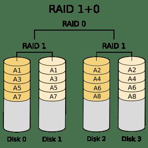what is a RAID 10 1+0