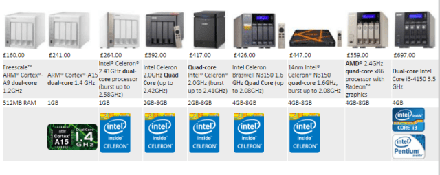 What is the Best 4 bay Qnap NAS for Performance
