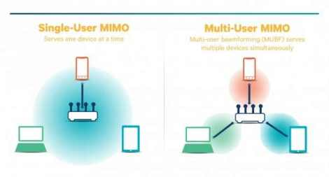 the-different-between-su-mimo-and-mu-mimo-routers-synology-nas-rt2600ac