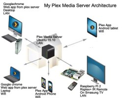 Which NAS to buy for Plex The Full Compatibility List for Synology, QNAP, Asustor, Netgear, WD PMS