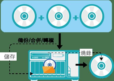 The QNAP TVS-882BRT3 DVDFab all-round data backup