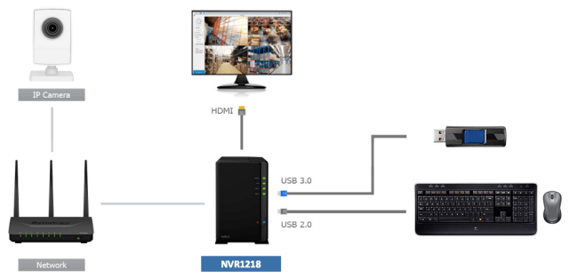 Supreme surveillance with the 2-Bay Synology NVR1218 Network Surveillance NAS Server for 2017 and 2018 3