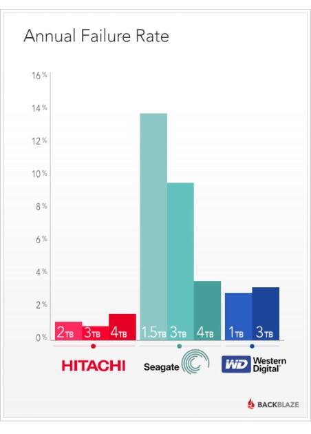 hard drive failure rates with backblaze