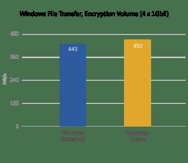 TVS-882BRT3 Speed with Encryption