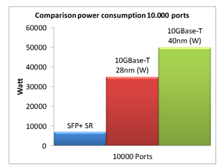 Should you Choose 10GBASE-T Copper Over SFP+ for 10G