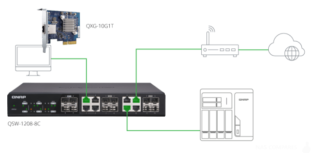 The QNAP TS-251B NAS - Specification and Data Sheets