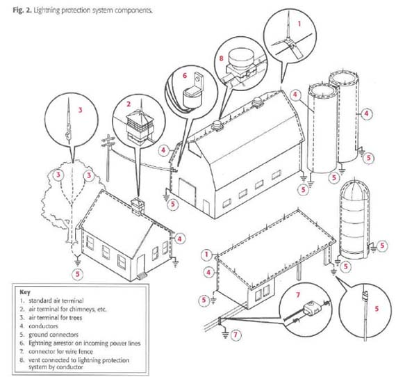 electrical wiring diagram for a house cat5 vs b building database nasd lightning protection farms garage diagrams
