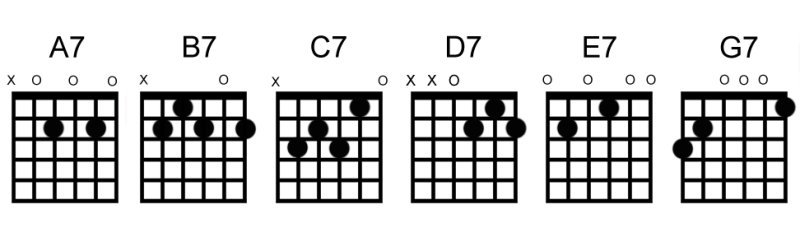Dominant seventh chord shapes