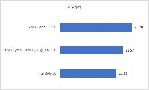 Ryzen 3 1200 PiFast