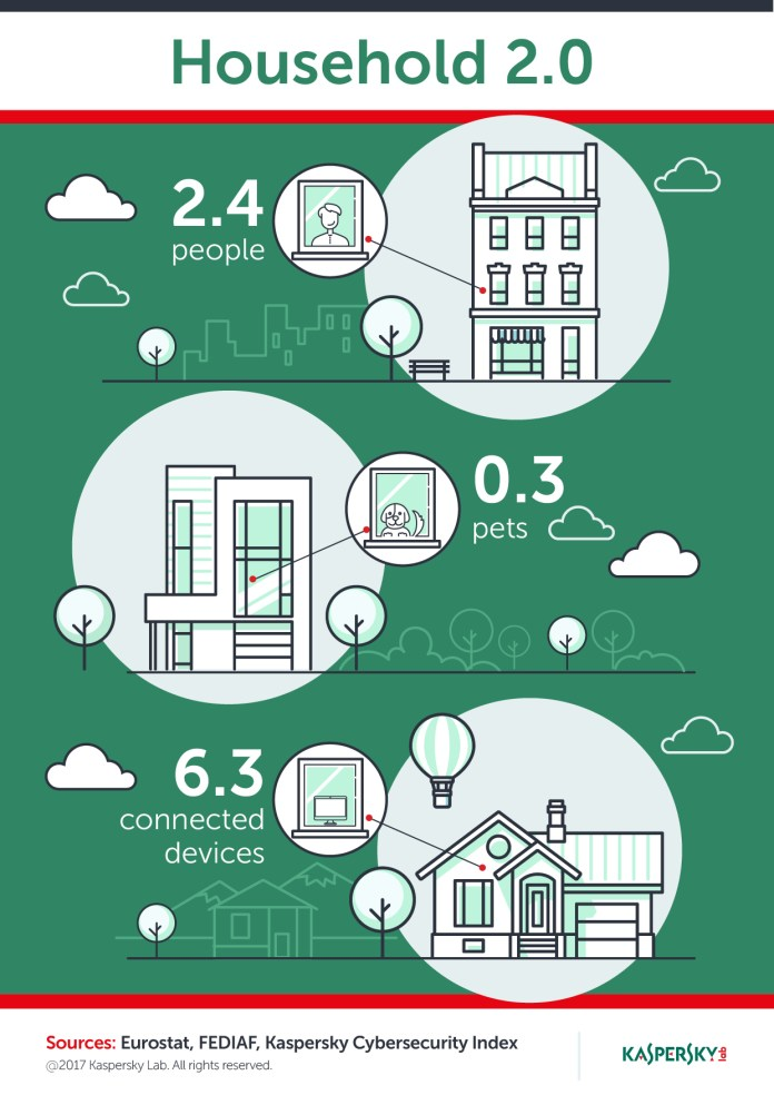 Kaspersky Household 2.0 - Flagship Home Security Solutions 1