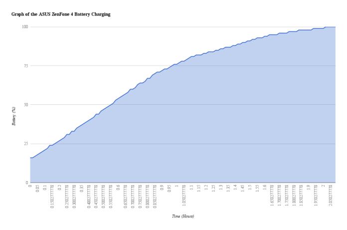 ASUS ZenFone 4 Battery Charging Graph
