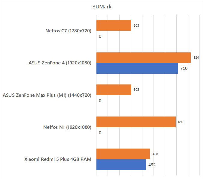 Neffos C7 3DMark Benchmark