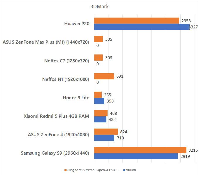 Huawei P20 3DMark Benchmark