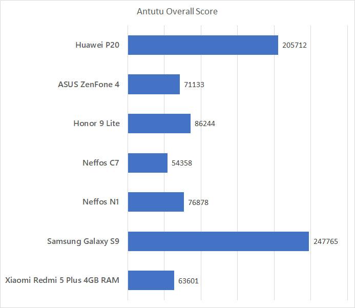 Huawei P20 Antutu Benchmark