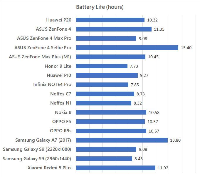 Huawei P20 battery life Benchmark