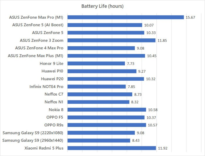 ASUS ZenFone Max Pro (M1) battery life benchmark
