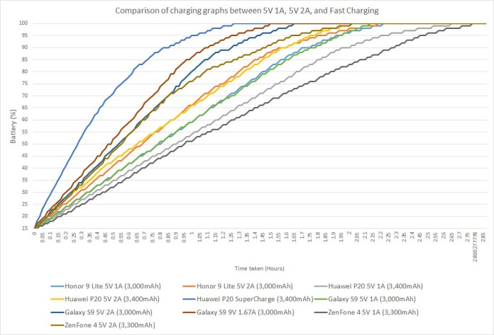 Comparison of charging graphs between 5V 1A, 5V 2A, and Fast Charging