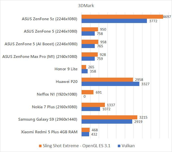 ASUS ZenFone 5z 3DMark benchmark