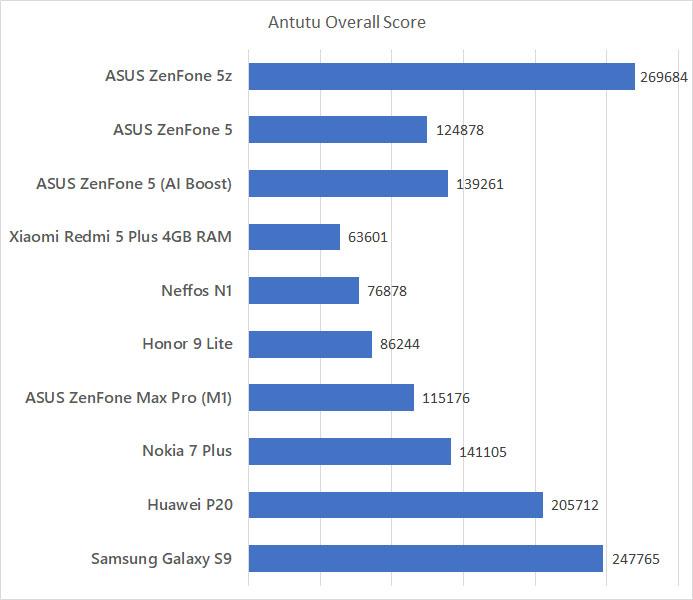 ASUS ZenFone 5z Antutu benchmark