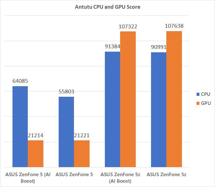 ASUS ZenFone 5z Antutu comparison benchmark