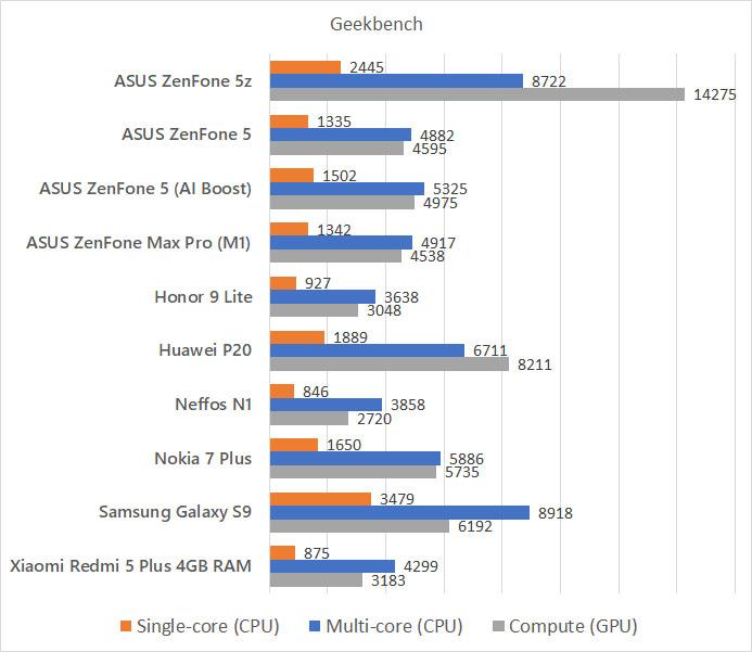 ASUS ZenFone 5z Geekbench benchmark