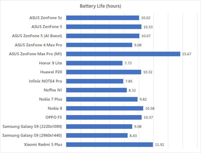 ASUS ZenFone 5z battery life benchmark